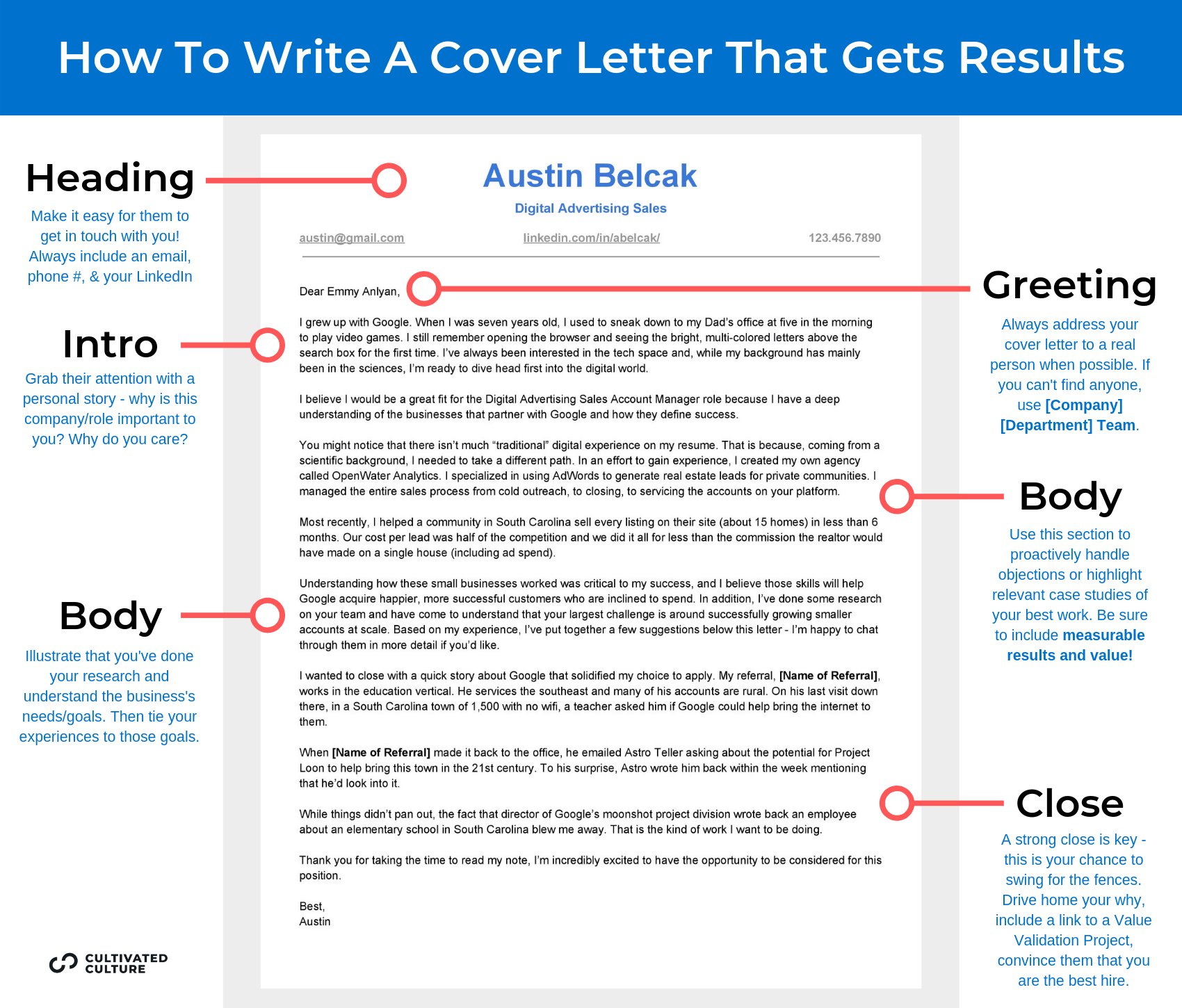 Infographic - Breakdown of Writing A Cover Letter That Gets Results
