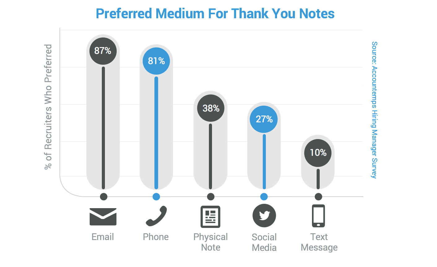 Graphic of Survey Results on Preferred Thank You Note Medium