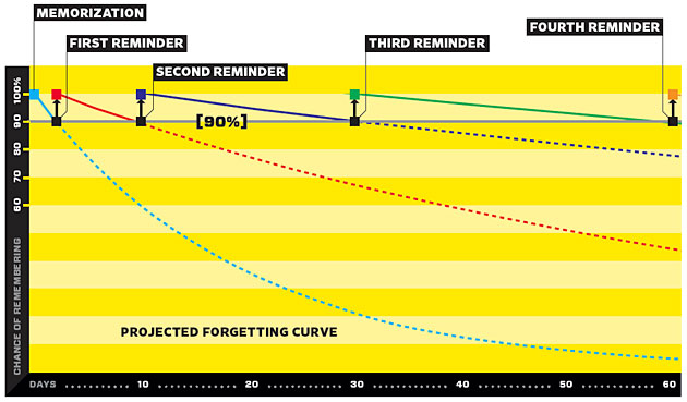 "Graph Of ""Forgetting Curve"" To Help People Memorize Answers For Phone Interview Questions"