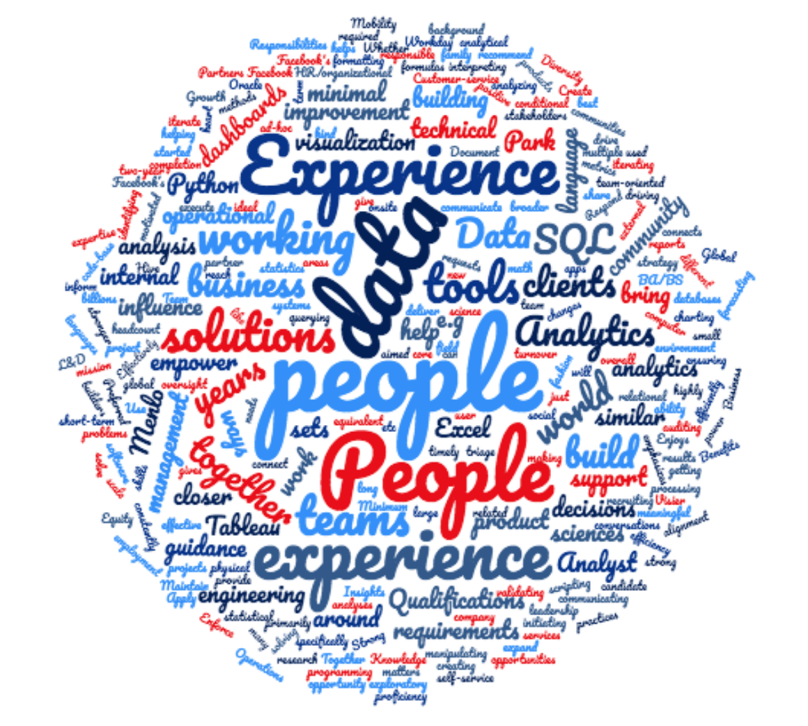 Word Clouds For Resume