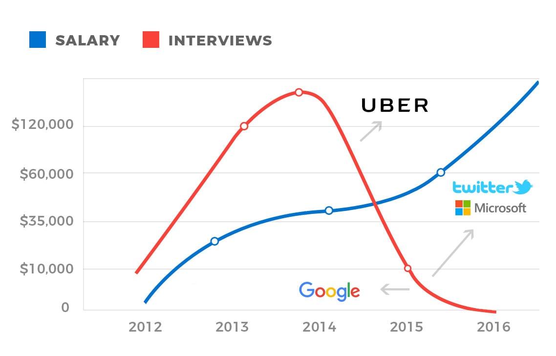 Austin Belcak Career Trajectory Graph