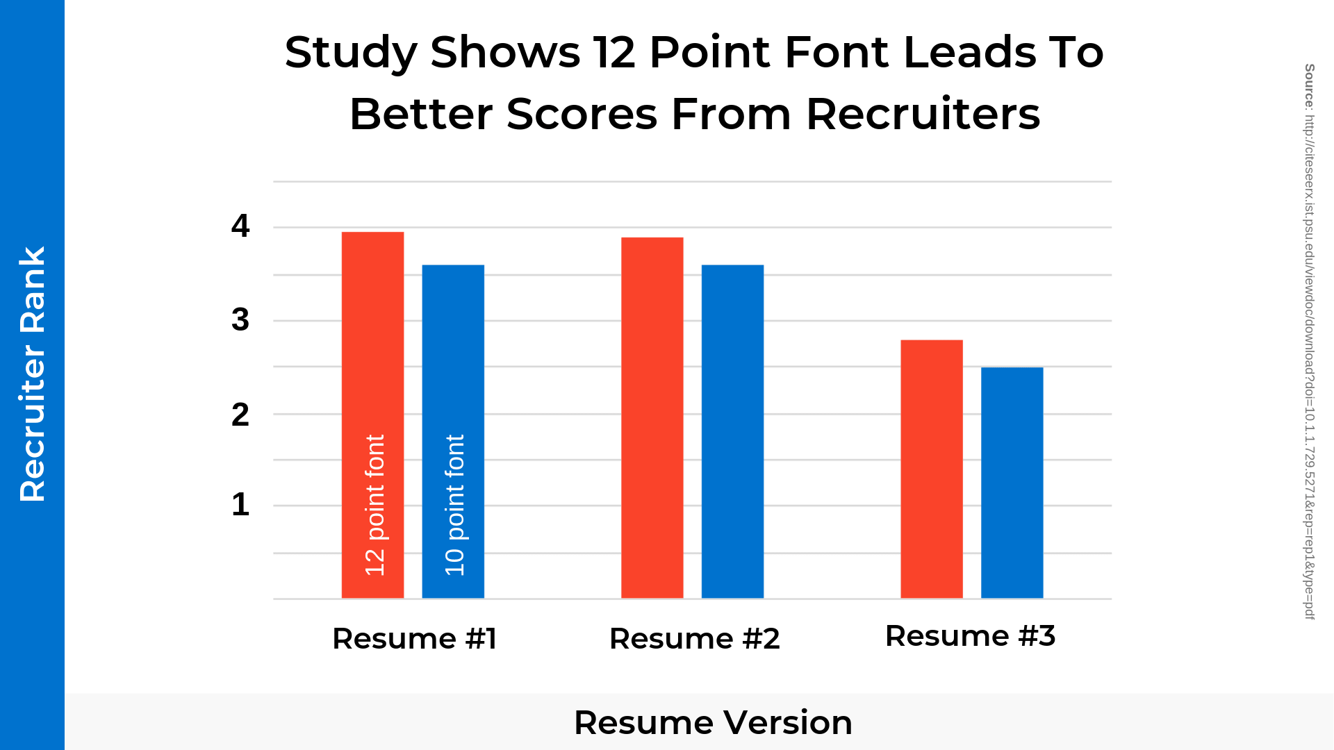 Charting Visualizing Data That Shows Recruiters Prefer 12 Point Resume Font