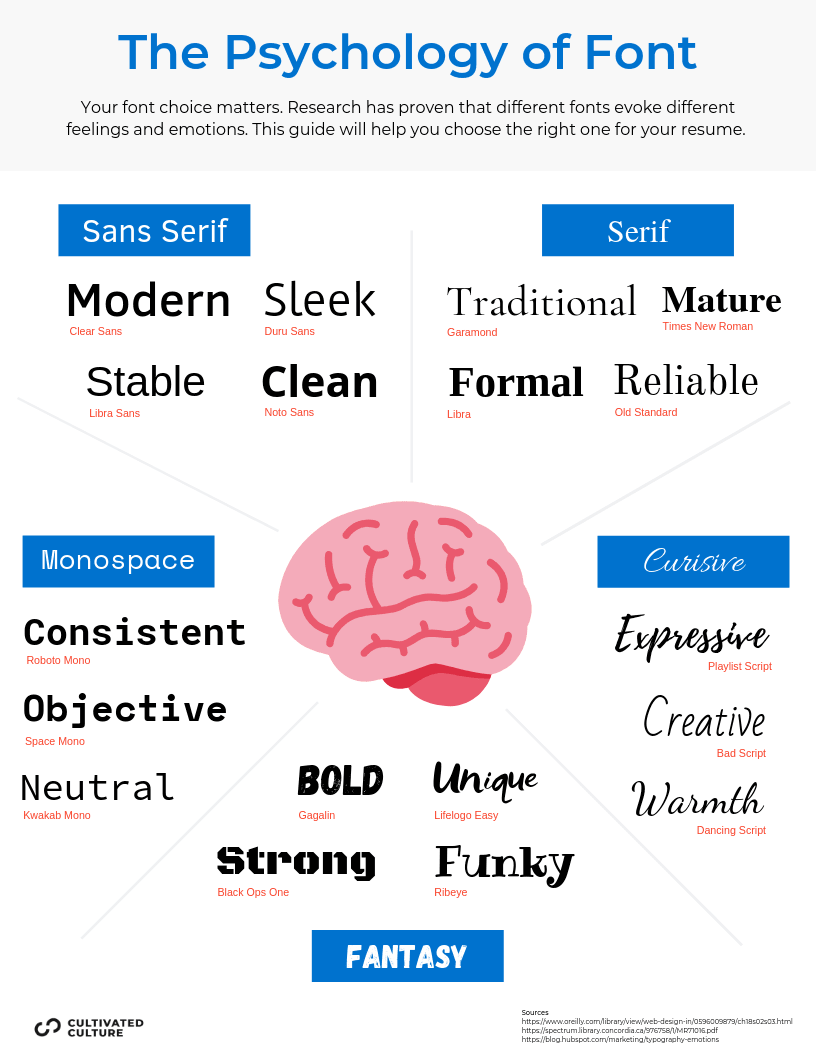 The Psychology of Font Selection (Infographic)