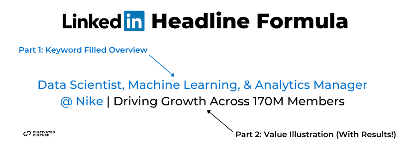 LinkedIn Headline Formula For Job Seekers [Infographic]