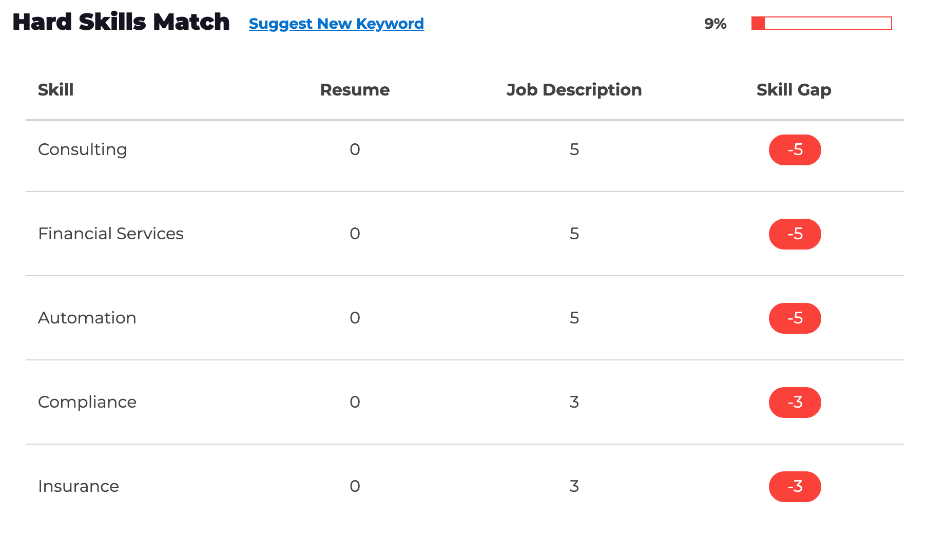 ResyMatch.io Results For Interview Hard Skills And Soft Skills