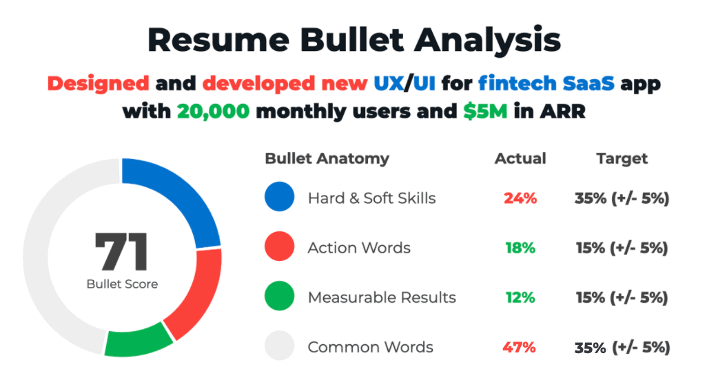 ResyBullet.io - Free Tool For Analyzing And Improving Resume Bullets