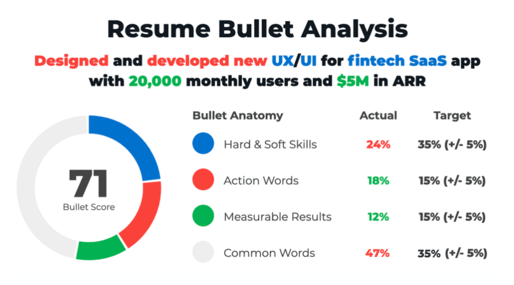 ResyBullet.io - Resume Bullet Analyzer Tool by Cultivated Culture