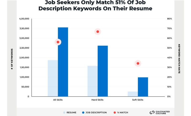 Average Resume Match Rates For Keywords And Skills - Cultivated Culture