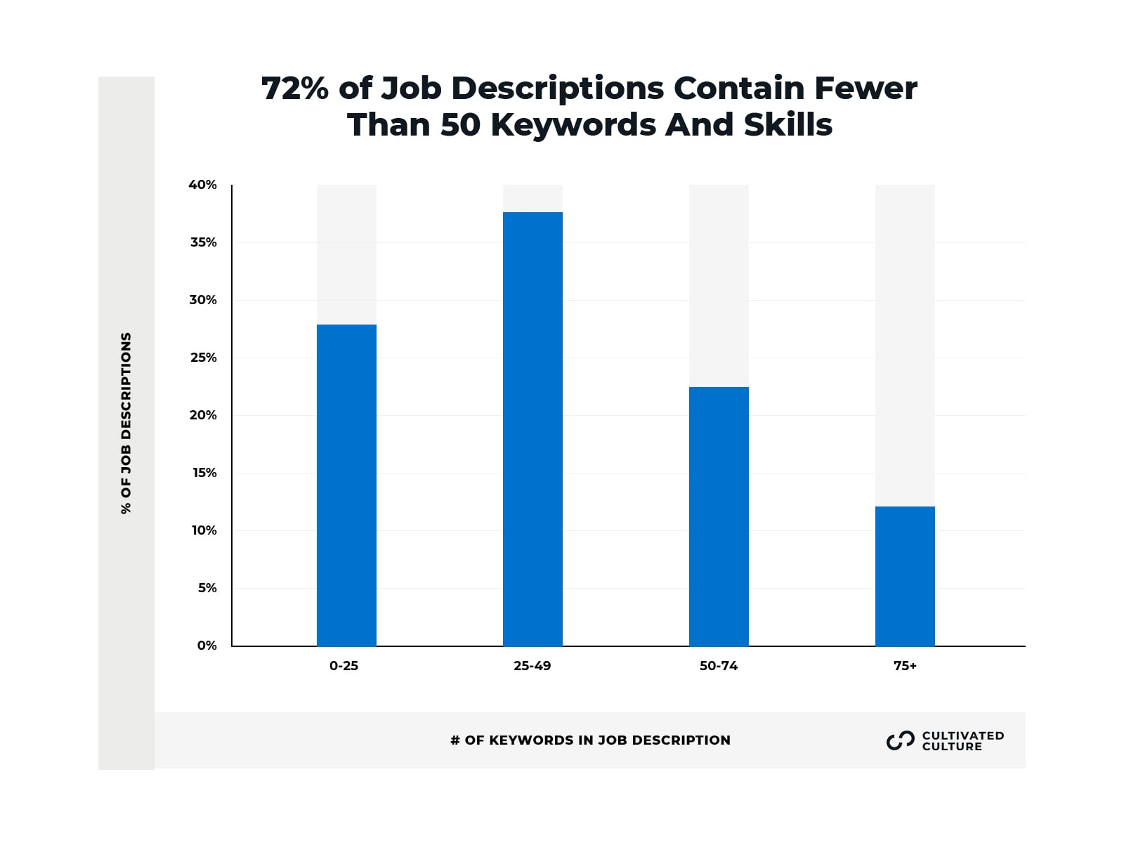 Keyword Frequency In Job Descriptions - Cultivated Culture